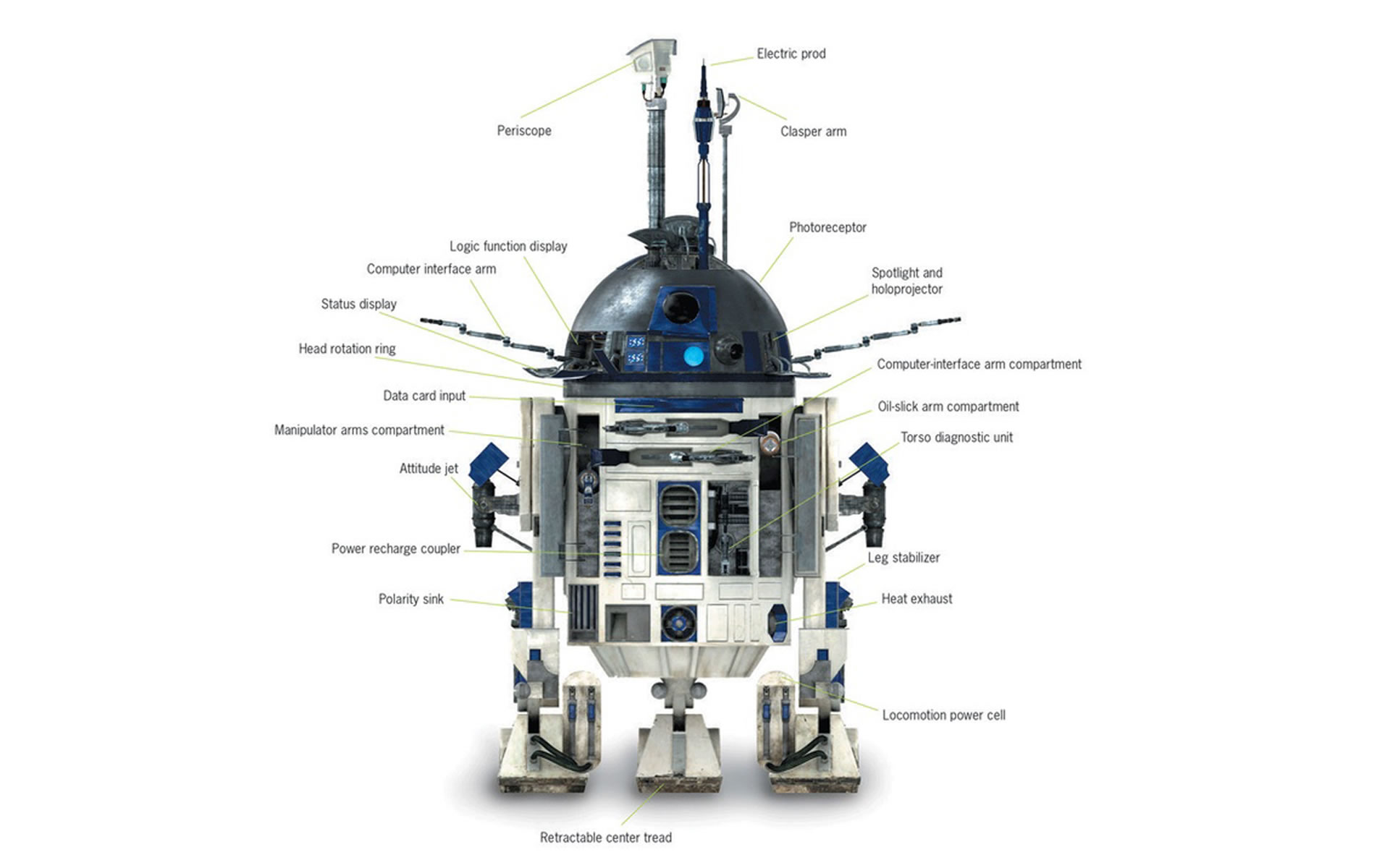 R2D2 Wallpaper Desktop | HD Picturez